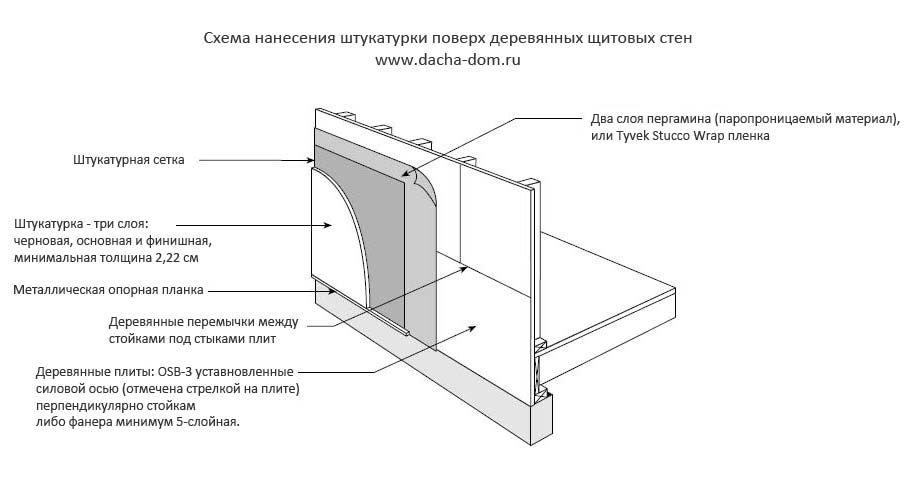 Как штукатурить стены деревянного дома своими руками