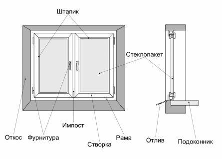 Схема устройства пластикового окна 31