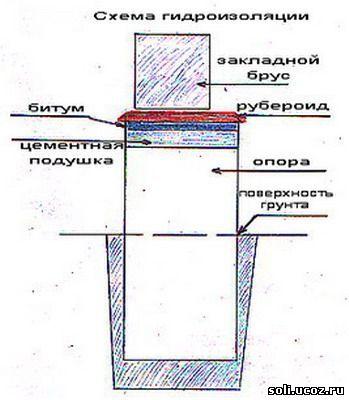 Схема гидроизоляции фундамента. глубина... на верхнюю часть опор и...